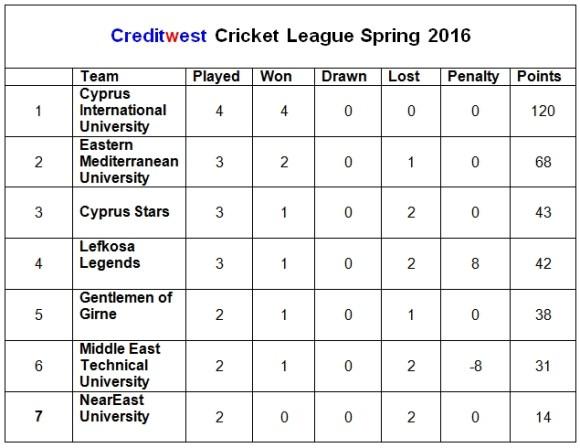 Creditwest league 3rd April