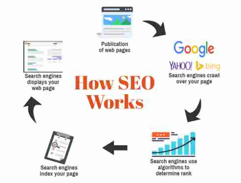 how to do seo yourself