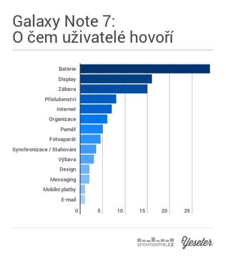 04_galaxy_note_7__o_cem_uzivatele_hovori