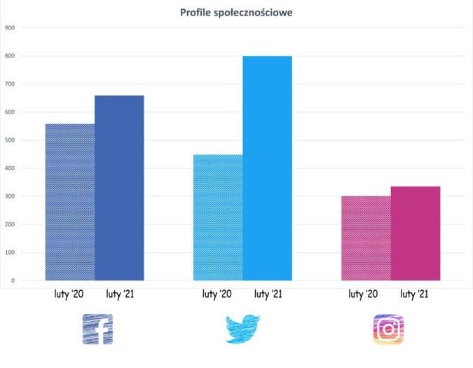 Sieci społecznościowe - czwarte urodziny - czytoholik