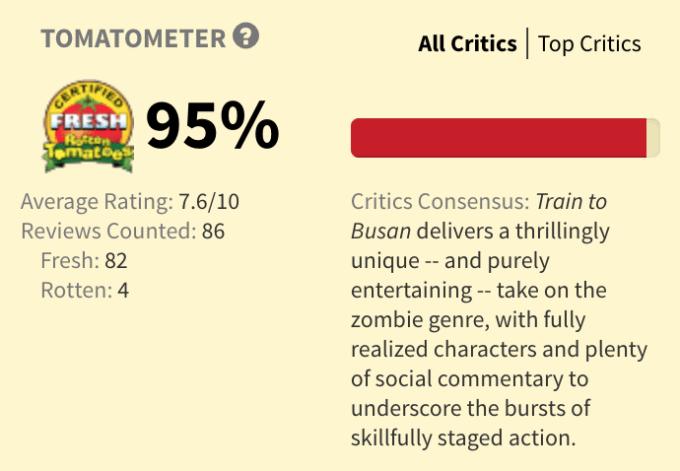 『新感染/ファイナル・エクスプレス』の評価・評判(「Rotten Tomatoes」より)