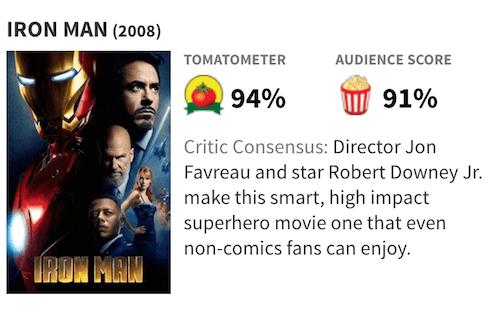 映画『アイアンマン』の評価・評判(Rotten Tomatoes)