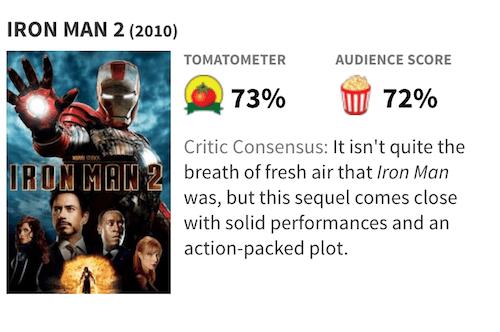 映画『アイアンマン2』の評価・評判(Rotten Tomatoes)