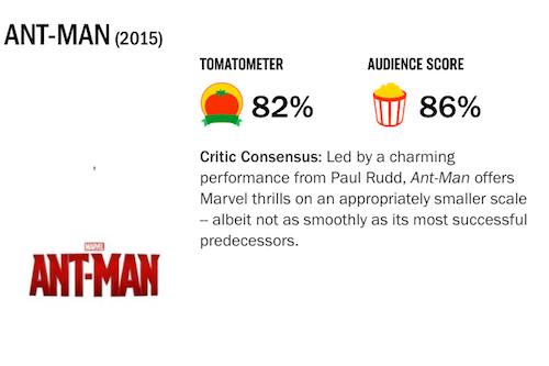 映画『アントマン』の評価・評判(Rotten Tomatoes)