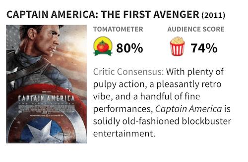 映画『キャプテン・アメリカ/ザ・ファースト・アベンジャー』の評価・評判(Rotten Tomatoes)