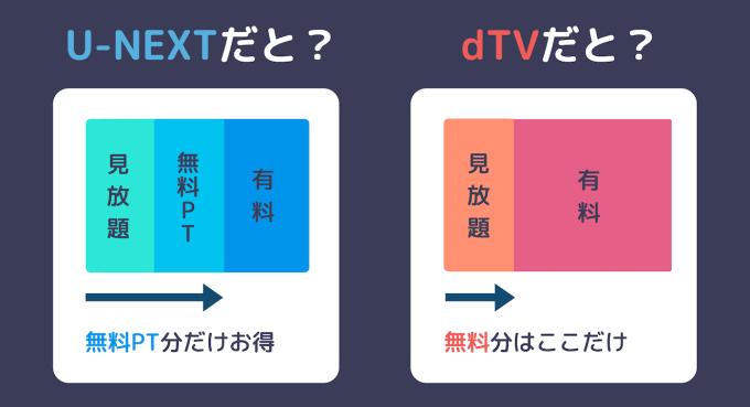 U-NEXT、dTV、ビデオマーケットその他の動画配信サービスとの違いイラスト