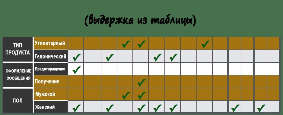 Выдержка из таблицы