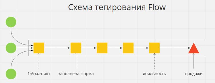 Схема тегирования аудитории в потоке