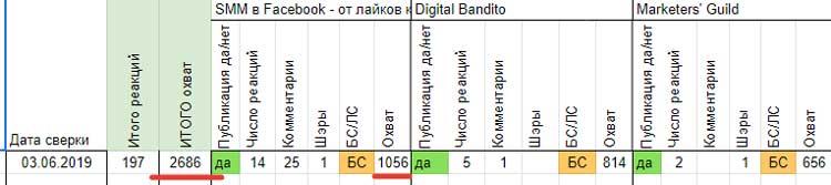 Таблица с показателями охвата поста в разных группах