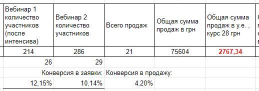 Показатели второго запуска
