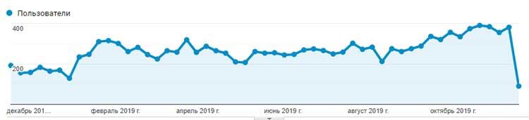Рост органического трафика из поисковых систем.