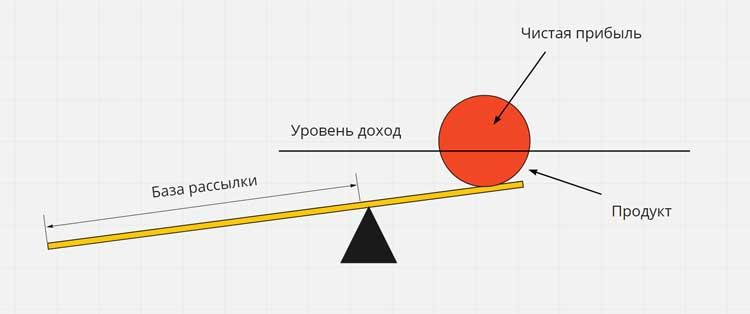 """Схема взаимосвязи уровня дохода и чистой прибыли с применением """"рычага"""" базы рассылки"""