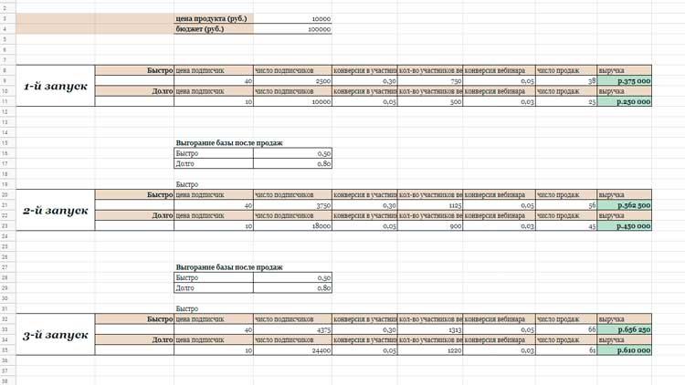 Таблица изменения выручки в зависимости от выбранной стратегии