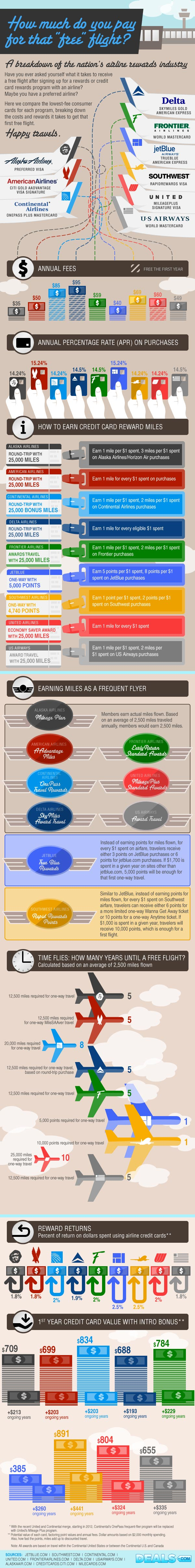 Infographic: Airline Frequent Flyer Rewards