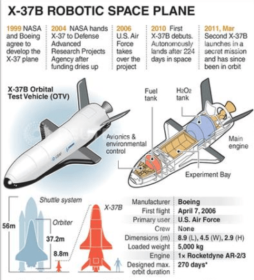 x-37b secret mystery space plane orbit
