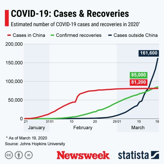 Coronavirus Recoveries and Cases March 19