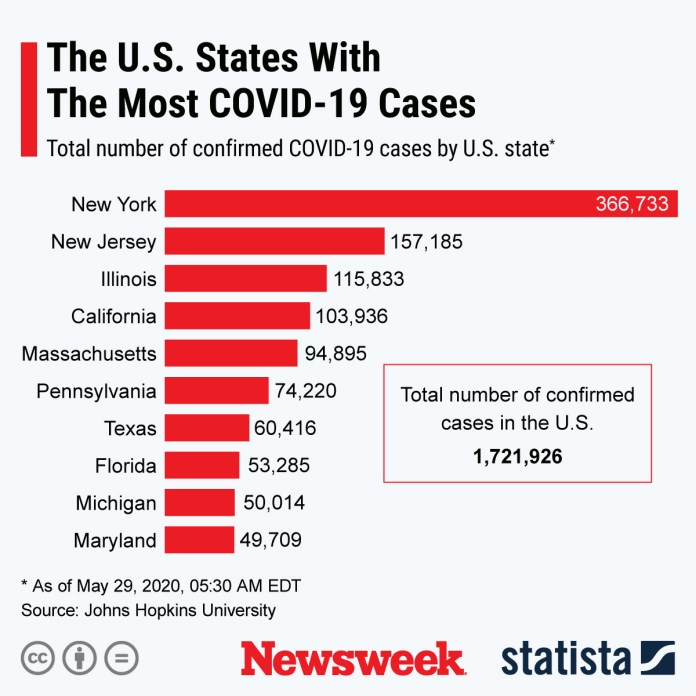 U.S. states with the highest number of confirmed COVID-19 cases