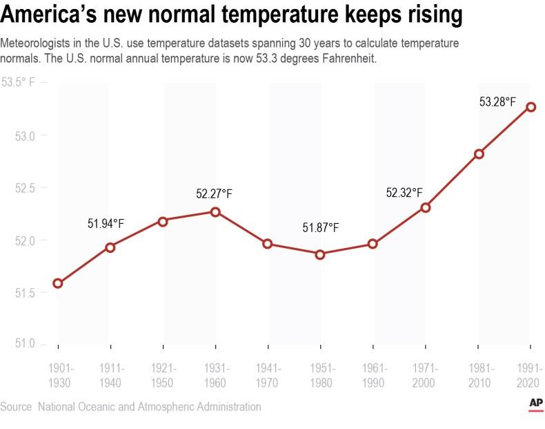 Climate Change temperatures rising