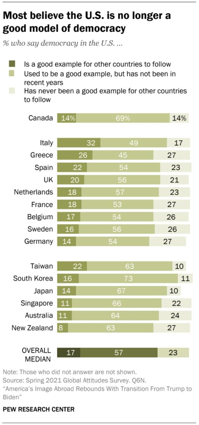 Pew, poll, US, no, longer, model, democracy