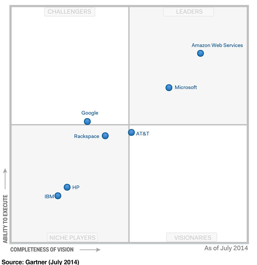 Gartner Cloud Storage MQ 2014