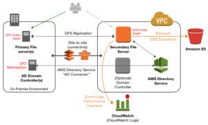 [DIAGRAM] Microsoft Dfs Diagram FULL Version HD Quality