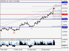 EUR/USD: Elliott Wave Analysis And Forecast For June 5-12