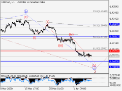 USD/CAD: Elliott Wave Analysis And Forecast For June 5-12
