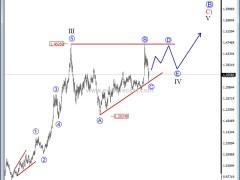 Elliott Wave Analysis - Interesting Pattern On USD/CAD Above C$1.50