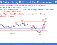 EUR/USD Forex Market Trading Strategies: Sideways To Down Trading Expected