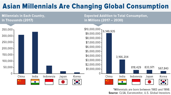 Asian millennials are changing global consumption