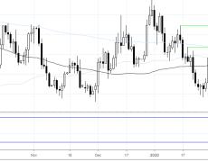 EUR/USD At 4-Month Low On Weak German Data, NFP Next