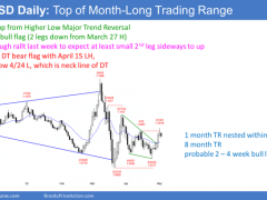 EUR/USD Forex Market Trading Strategies: May 4, 2020