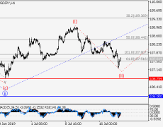 USD/JPY: Wave Analysis And Forecast For July 19-26, 2019