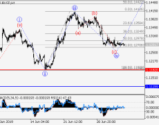 EUR/USD: Wave Analysis And Forecast For July 5-12, 2019