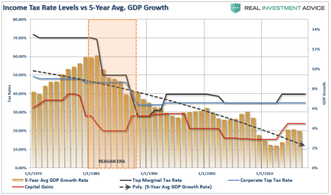Income Tax Rate Levels Vs 5 Year Avg. GDP Growth