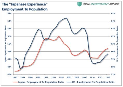 The Japnese Experience Employmeny To Populaton
