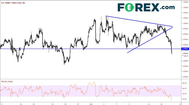 60-Minute USD/CHF