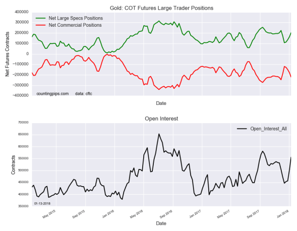 Gold COT Futures Large Trader Positions