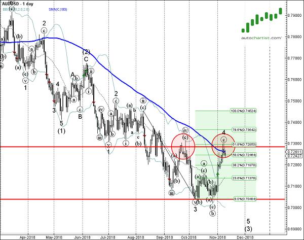 AUDUSD 1 Day Chart