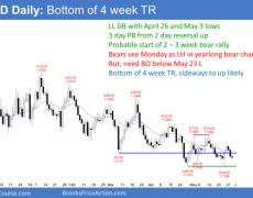 EUR/USD Trading Strategies: 05/29/19   Investing.com