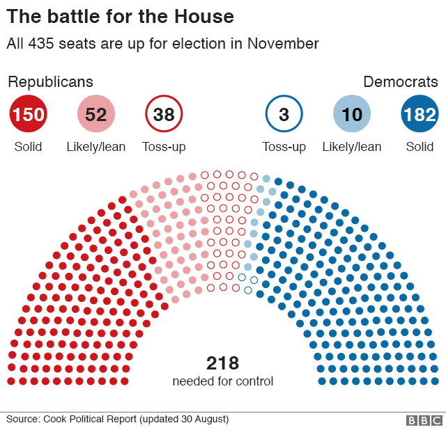 The Battle for the House