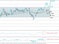 NZD/CAD Tries To Break Upper End Of A Range