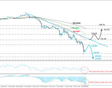 GBP/JPY Rebounds, But Stays In A Downtrend