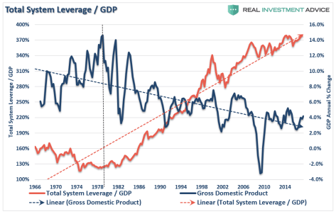 Total Systems leverage/GDP