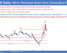 EUR/USD Trading Strategies: Profit Taking
