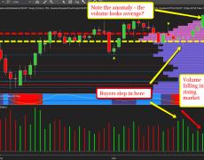 Volume Signals Reversal In USD/JPY