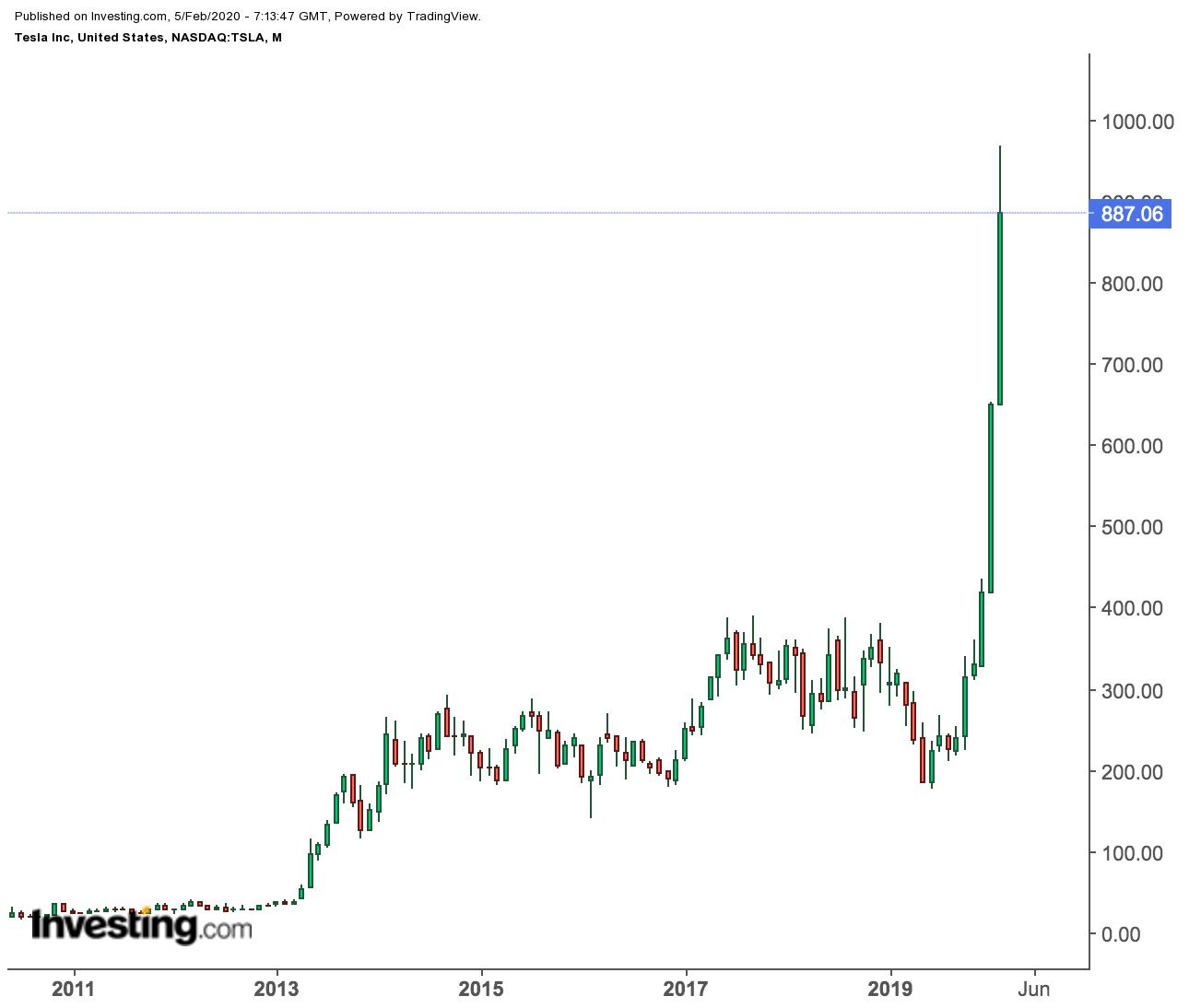 Is It Too Late To Buy Tesla Stock