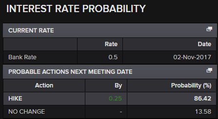 BoE Interest Rate Probability