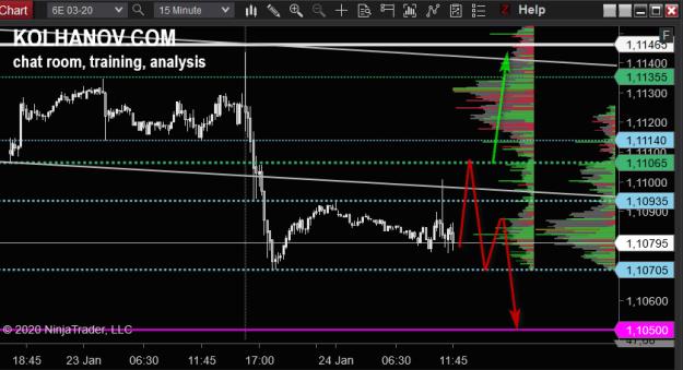 15-Minute EUR/USD