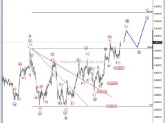 EUR/GBP Moves Higher, Are There More Gains To Come?